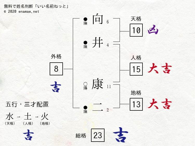 ジャニーズのタレントさんを姓名判断してみる Vol.23 Snow Man 向井康二さん