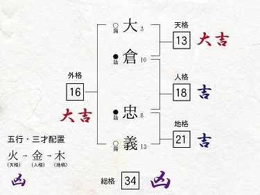 大倉忠義 関ジャニ∞ 買取