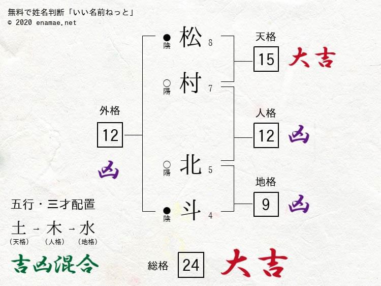 ジャニーズのタレントさんを姓名判断してみる Vol.24 SixTONES 松村北斗さん