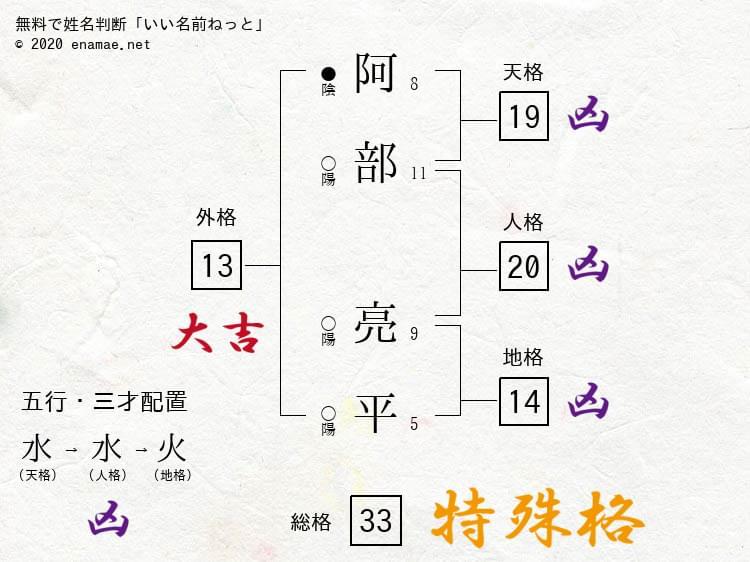 ジャニーズのタレントさんを姓名判断してみる Vol.25 Snow Man 阿部亮平さん